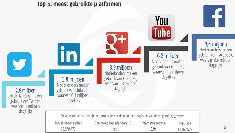 Social media in Nederland 2015  jongeren haken af van Facebook en Twitter   Marketingfacts